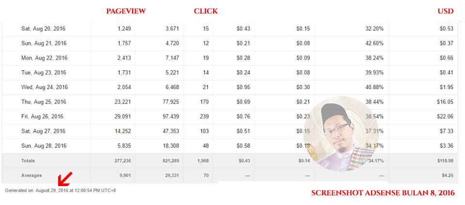 Cara-mudah-untuk-dapatkan-USD-100-pertama-dengan-Adsense-2 Cara mudah untuk dapatkan USD 100 pertama dengan Adsense